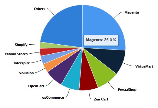MagGraph