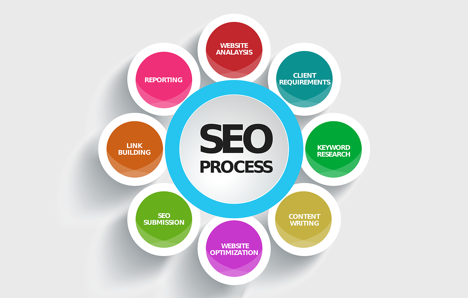 SEO Benefits of a Blog